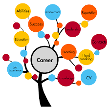 college education archives findanycollegeusa choosing the right career path isn t childs play anymore
