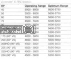 Evinrude Fuel Consumption Chart Outboard Motor Fuel Consumption Chart