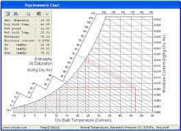 Temperatures - Dry Bulb/web Bulb/dew Point