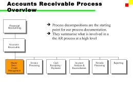 Sap Fi Account Receivable Part I