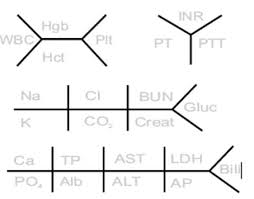 What Is A Fault Tree Analysis Comprehensive Lab Value Chart Tree