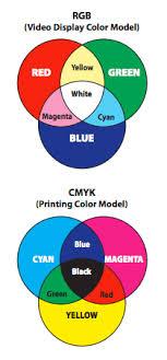 Colors Rgb Prepress Two Cents Rgb Vs Cmyk Color Mode Cpc