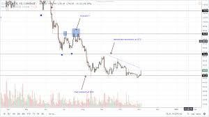 Bitcoin Price Usd Coinbase Litecoin 24 Hour Chart Mrs