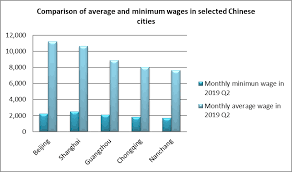 Chinese Wage Inflation Chart Employment And Wages China Labour Bulletin