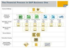 Unit 1 Sap Business One Standard Financial Processes Ppt