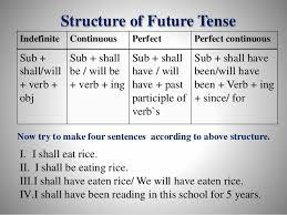 Future Tense Chart English Class Six English 2nd Paper Tense