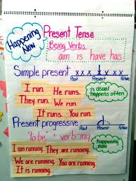 Be Verbs Chart Present Tense Verbs Present Tense Verbs Teaching English