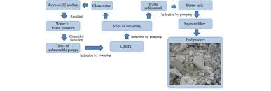 Glass Industry Process Flow Chart Flowchart Of The Whole Process To Attain Soda Lime Glass