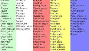 Colorful Food Chart For Rainbow Month Kids At Repinned Net