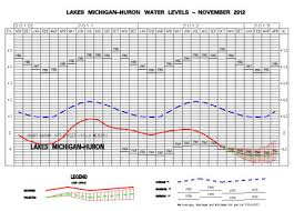 Lake Huron Water Levels Historical Chart Whats Up Or Not With Great Lakes Water Levels Msu