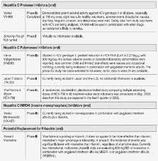 The Hepatitis C Virus Hcv Treatment Pipeline Thebodypro