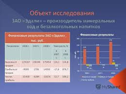 Презентация на тему Дипломная работа на тему Исследование  6 Финансовые результаты