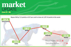 Nepse Index In Bearish Trend For Fourth Week