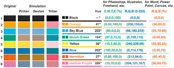 Creating Color Blind Accessible Figures Profhacker Blogs