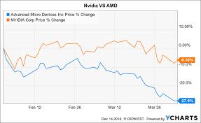 Nvidia Price Chart Nvidia Headed For 100 Nvidia Corporation Nasdaq Nvda