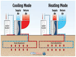 Heat Cool Geothermal Carleton Refrigeration