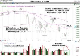 Market Chart Today Market Analysis Of Qqq Nasdaq Etf Stock Chart Dated