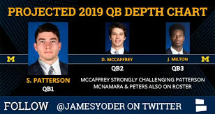 Michigan Football Projected Depth Chart