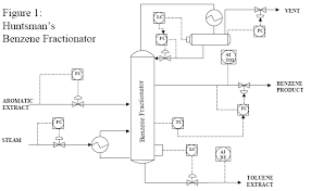 Simple Distillation Flow Chart Benzene Distillation Separation Technologies