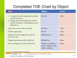 What Is A Toe Chart Great Predictors Of The Future