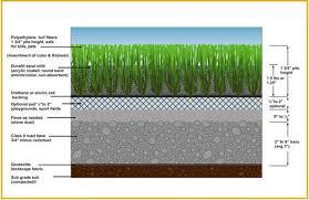 artificial grass installation. ARTIFICIAL GRASS INSTALLATION Artificial Grass Installation