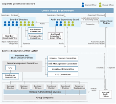 Corporate Governance Structure Chart Corporate Governance Governance Global Ricoh