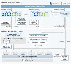 Corporate Governance Governance Global Ricoh