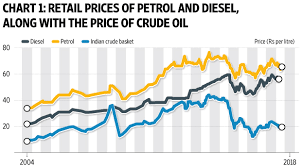 Crude Oil Price In 2018 Chart How Expensive Is Petrol In India Livemint