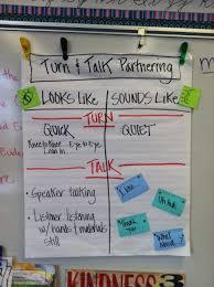 Anchor Chart Turn And Talk Math Talk Anchor Charts