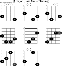 Basic Bass Chords Bass Guitar Chord Diagrams For D