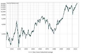 Dow Jones Historical Chart Dow Jones Industrial Average Dow Historical Chart No