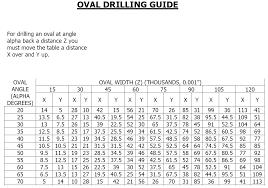 Jayhawk Oval Drilling Chart Jayhawk Oval Drilling Chart Bpca Bluebird Nest Box Project