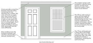 Well Proportioned Trim Fine Homebuilding Article Mentions