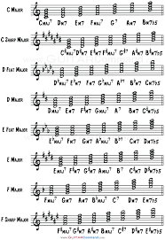 Dominant Seventh Chord Chart Diatonic Chords Triads And Sevenths In Every Major Key