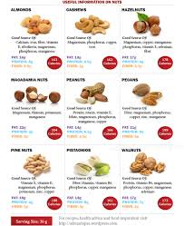 Food Calories And Protein Chart Calorie Chart Tumblr