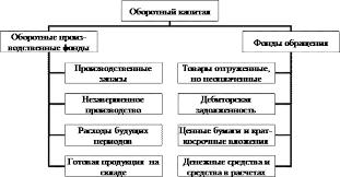 Курсовая работа Анализ оборотного капитала организации Состав оборотного капитала производственного предприятия