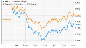 Stock Market Today Why Herbalife And Wells Fargo Made Big