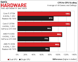 Thgcrossfire Versus Sli Scaling Does Amds Fx Actually