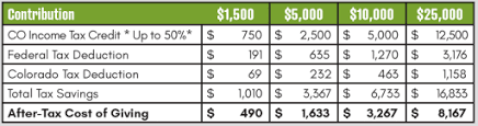 Gift Range Chart For Annual Fund Annual Fund Aspen Academy Giving Private Pre K