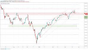 Bullish Sentiment Chart Inventory Market Fund Flows Recommend S P 500 Sentiment