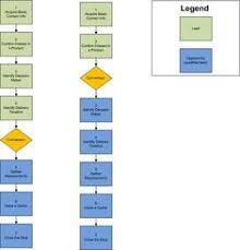 Crm Flow Chart