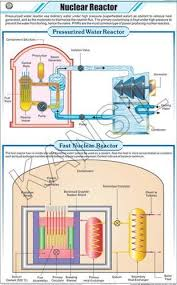 Physics Chart Paper Nuclear Reactor For Physics Chart