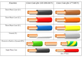 Color of electric wires