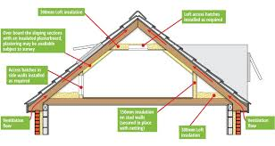 room in roof insulation how to insulate a roof n83