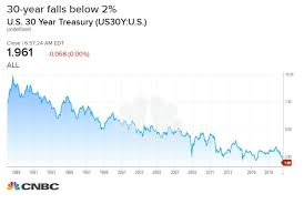 Us Treasury Yield Chart 10 Year Treasury Yield Dips Below 1 5 A Three Year Low