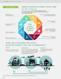 Design And Production For Sustainability The Sustainabilist Sustainable Production By Dubai Carbon