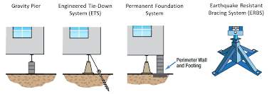 lateral load resisting systems for manufactured homes source adapted from association of bay area governments