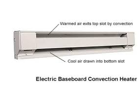 similiar the best electric baseboard heating systems keywords premium residential baseboard fan convection heater locator baseboard