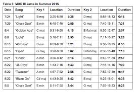 Modulating Jams Of Summer 2015 Part 2 Phish Net
