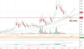 Cron Stock Chart Cron Stock Price And Chart Nasdaq Cron Tradingview Uk